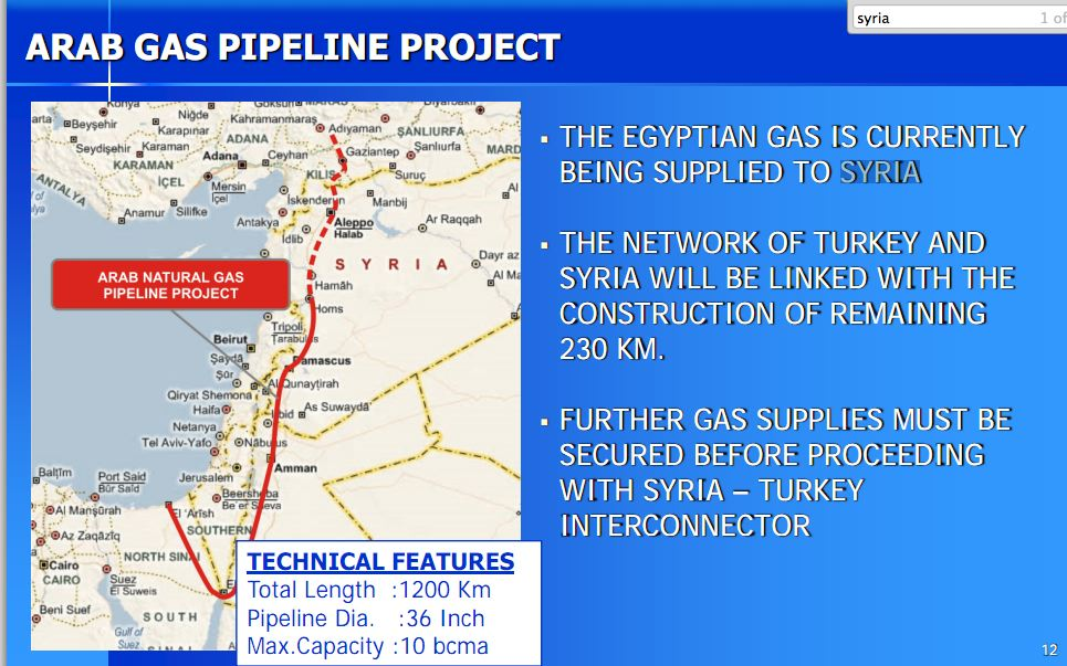The Wars in the Middle East and North Africa Are NOT Just About Oil … They're Also About GAS syria turkey
